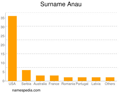 Surname Anau