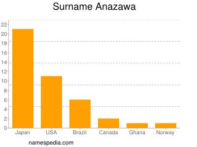 Surname Anazawa