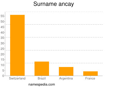Surname Ancay