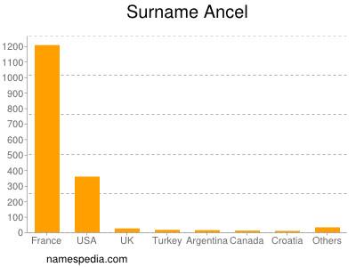 Surname Ancel