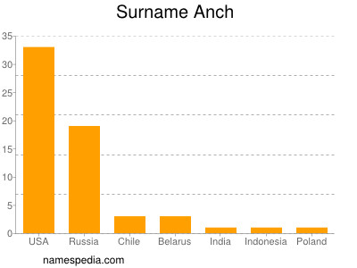 Surname Anch