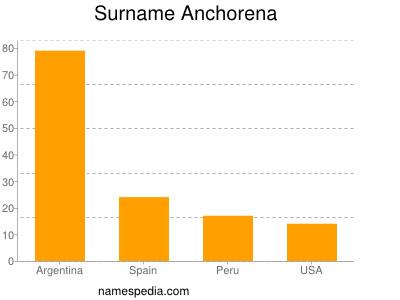 Surname Anchorena