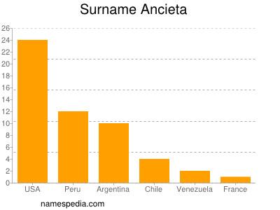 Surname Ancieta