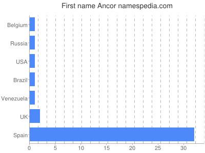 Given name Ancor