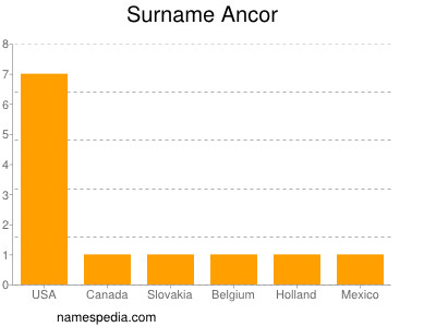 Surname Ancor