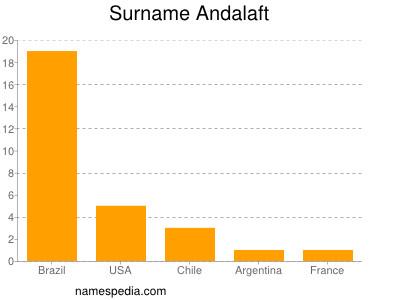 Surname Andalaft