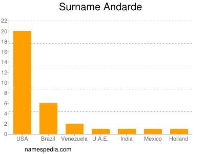 Surname Andarde