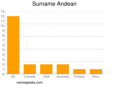 Surname Andean
