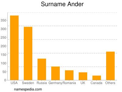 Surname Ander
