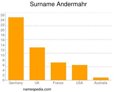 Surname Andermahr
