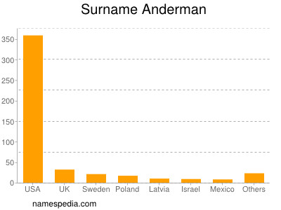 Surname Anderman