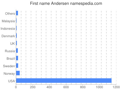 Given name Andersen