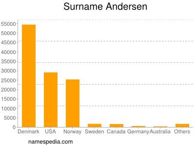 Surname Andersen
