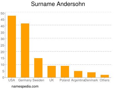Surname Andersohn