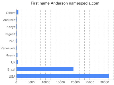 Given name Anderson