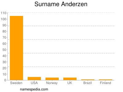 Surname Anderzen