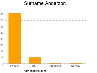 Surname Anderzon