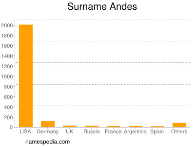 Surname Andes