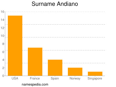 Surname Andiano