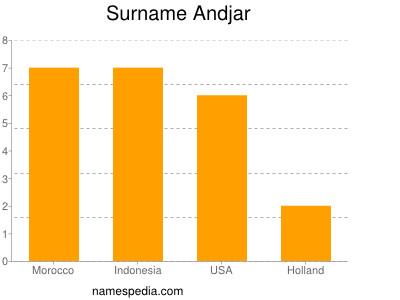 Surname Andjar