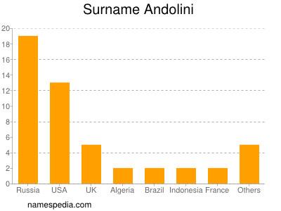 Surname Andolini