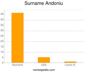 Surname Andoniu