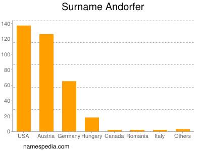 Surname Andorfer