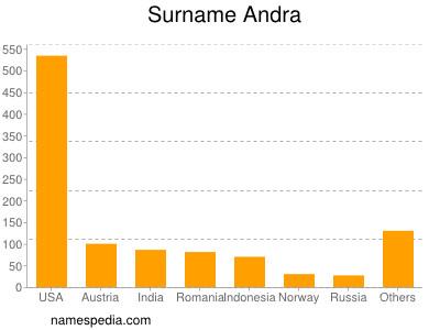 Surname Andra