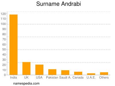Surname Andrabi