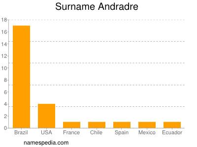 Surname Andradre