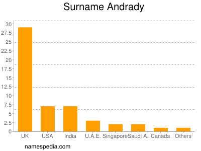 Surname Andrady