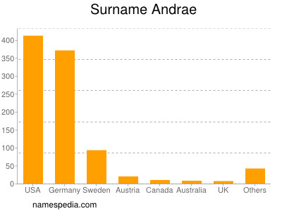 Surname Andrae