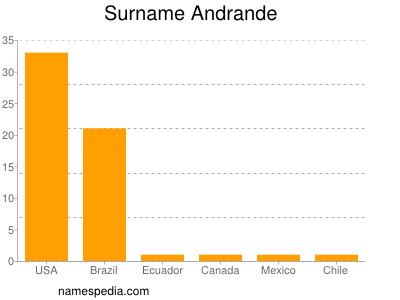 Surname Andrande