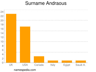Surname Andraous