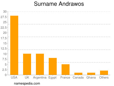 Surname Andrawos