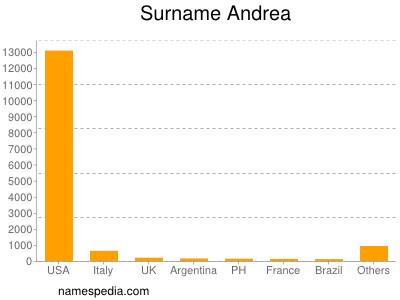 Surname Andrea