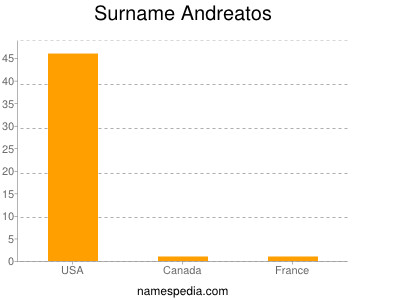 Surname Andreatos