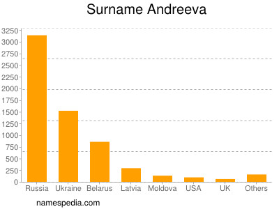 Surname Andreeva