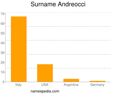 Surname Andreocci
