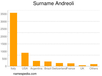 Surname Andreoli