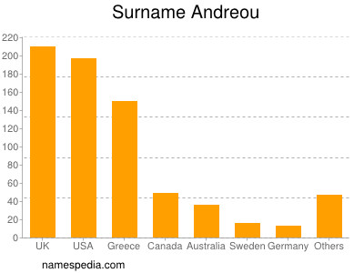 Surname Andreou