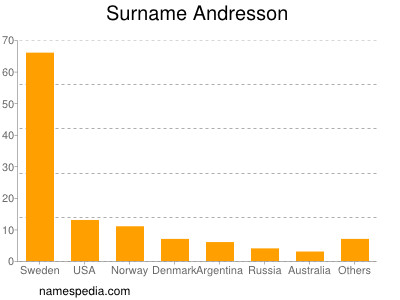 Surname Andresson