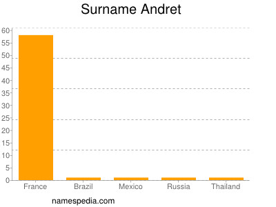 Surname Andret