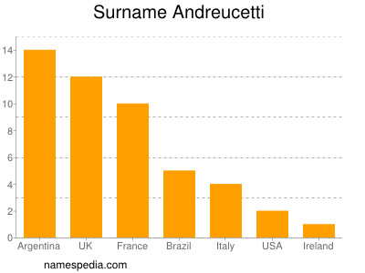 Surname Andreucetti
