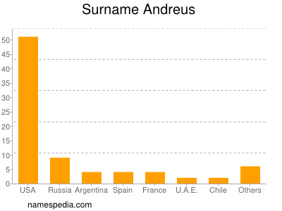 Surname Andreus