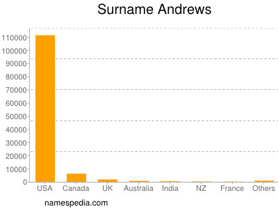 Surname Andrews