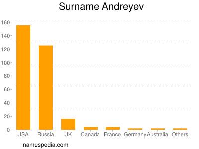 Surname Andreyev