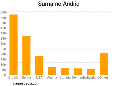 Surname Andric