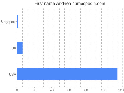 Given name Andriea