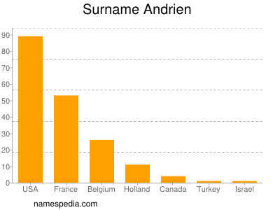 Surname Andrien